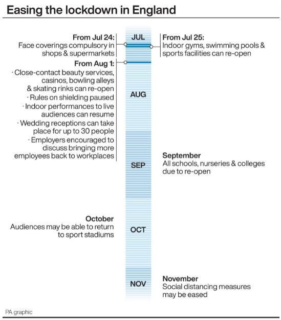 Timeline Of Coronavirus Lockdown Measures Being Lifted In England Basingstoke Gazette