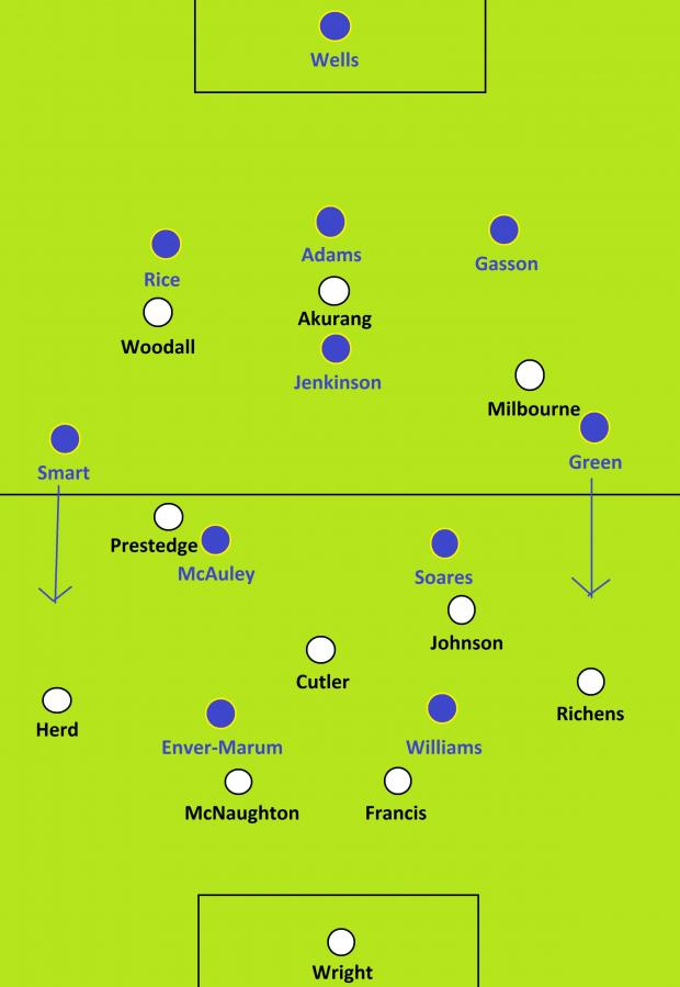 Basingstoke Gazette: Basingstoke Town switch to a 3-5-2 formation, which works in some ways but not in others.